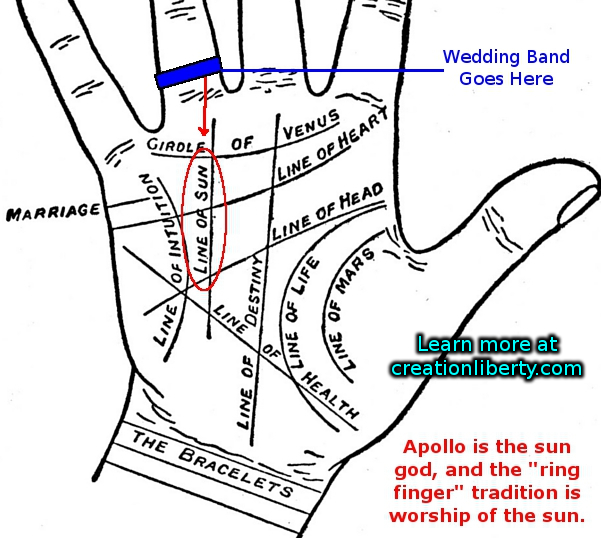 It Is An Ancient Science Inspired By Alchemy Astronomy And Magick In Palmistry The Ring Finger Relates To Matters Of Heart